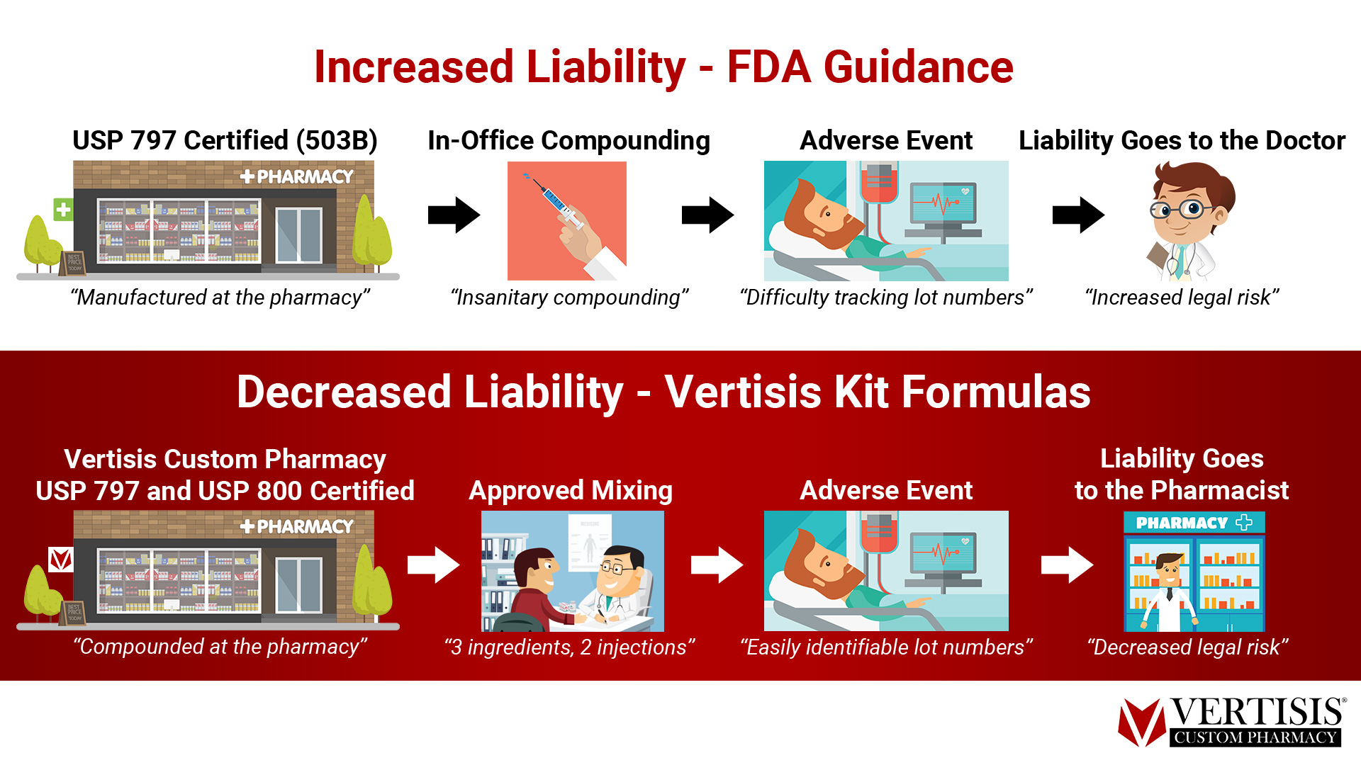 Increased Liability - FDA Guidance